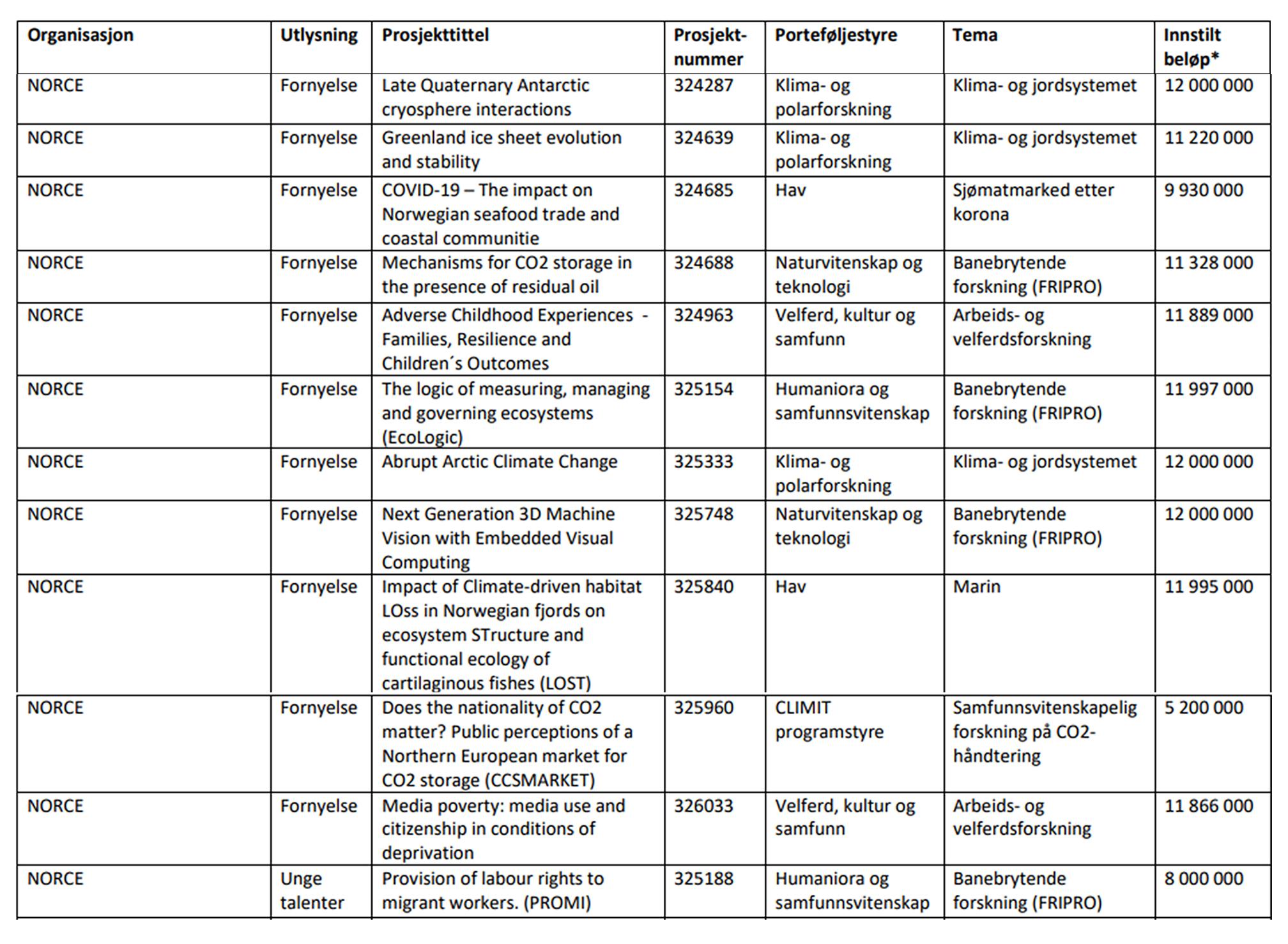 Forskerprosjekter oversikt web ny