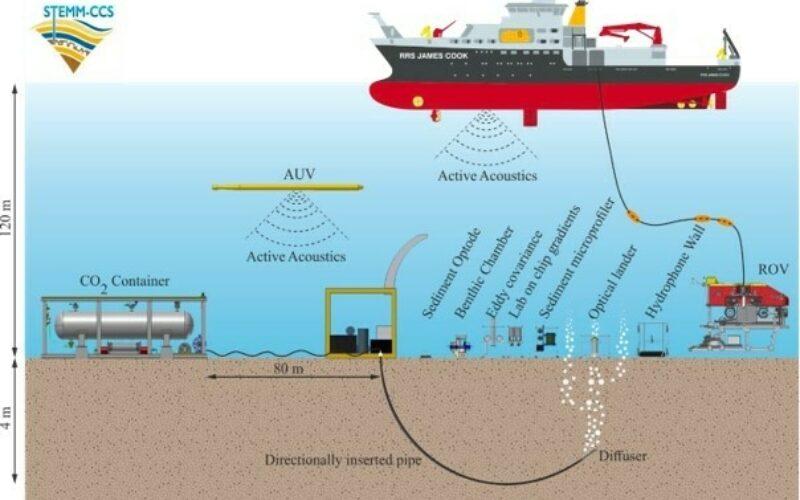 STEMM CCS kontrollert utslippsforsøk av CO2 i Nordsjøen inkludert noe av måleteknologien og plattformene som ble brukt Illustrasjon C Pearce NOC