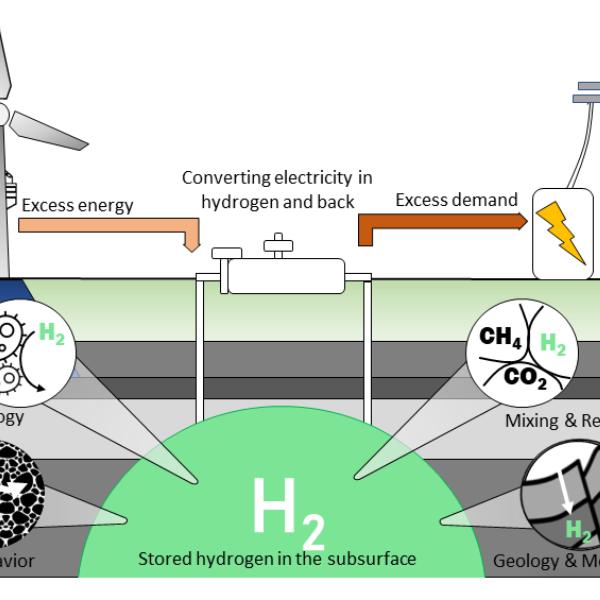 Hydrogen underground storage