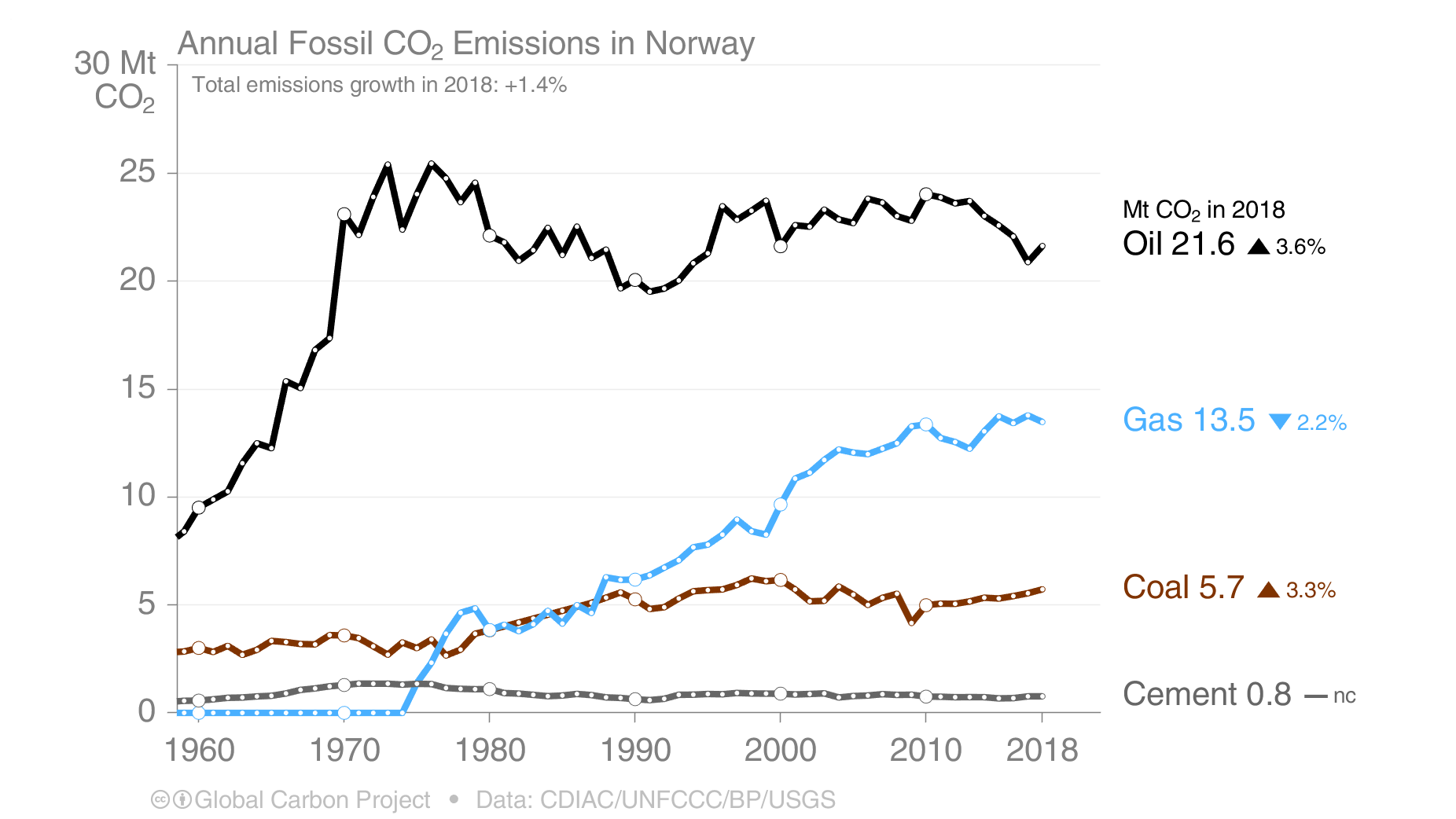 Co2 norge